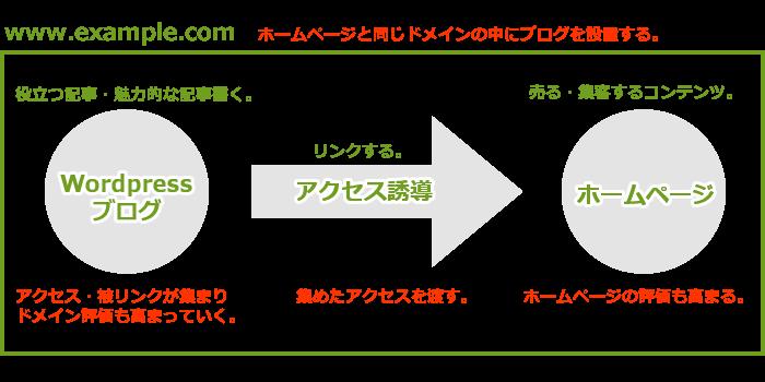 ホームページ・ブログ制作構成